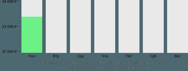 Динамика цен билетов на самолёт из Батагай-Алыту в зависимости от дня недели