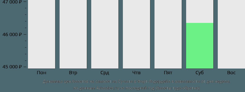Динамика цен билетов на самолет из Су-сити в Форт-Лодердейл в зависимости от дня недели
