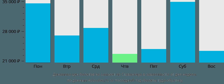 Динамика цен билетов на самолет из Ставангера в зависимости от дня недели