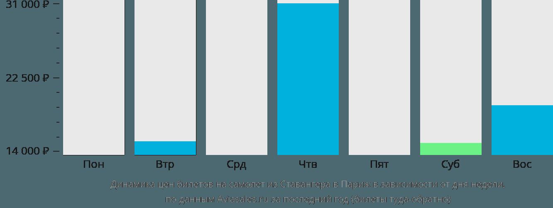 Динамика цен билетов на самолёт из Ставангера в Париж в зависимости от дня недели