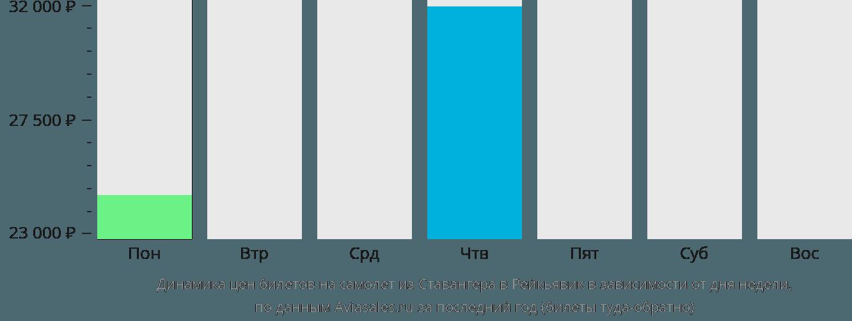 Динамика цен билетов на самолёт из Ставангера в Рейкьявик в зависимости от дня недели