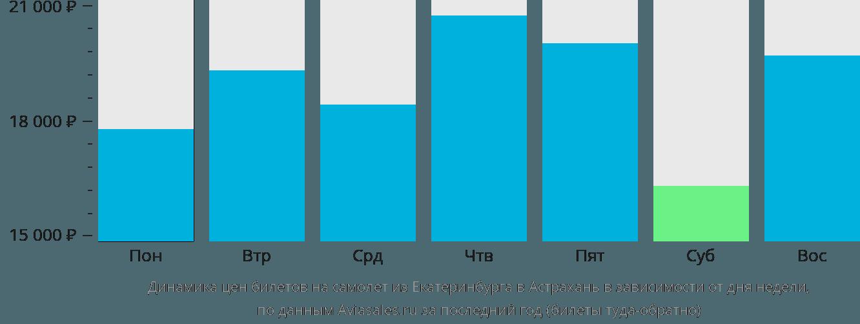 Динамика цен билетов на самолёт из Екатеринбурга в Астрахань в зависимости от дня недели