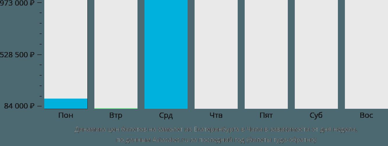 Динамика цен билетов на самолет из Екатеринбурга в Чили в зависимости от дня недели