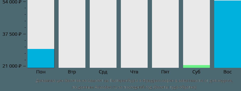 Динамика цен билетов на самолет из Екатеринбурга в Фридрихсхафен в зависимости от дня недели