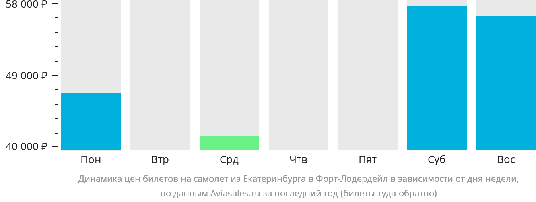 Динамика цен билетов на самолет из Екатеринбурга в Форт-Лодердейл в зависимости от дня недели