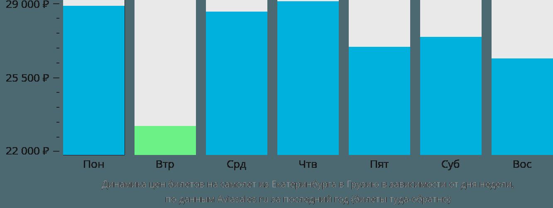 Динамика цен билетов на самолёт из Екатеринбурга в Грузию в зависимости от дня недели