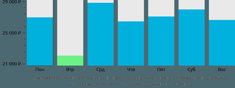 Динамика цен билетов на самолёт из Екатеринбурга в Ираклион (Крит) в зависимости от дня недели