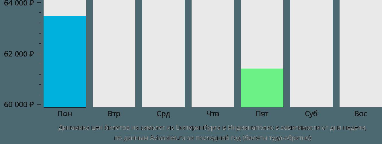 Динамика цен билетов на самолет из Екатеринбурга в Индианаполис в зависимости от дня недели
