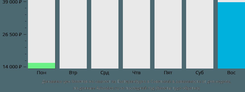 Динамика цен билетов на самолёт из Екатеринбурга в Советский в зависимости от дня недели