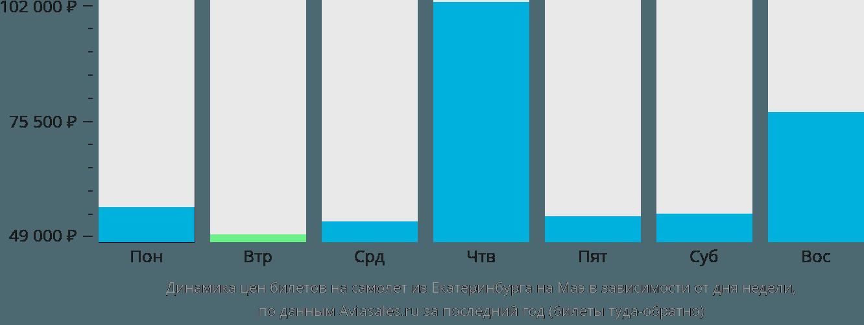 Динамика цен билетов на самолет из Екатеринбурга на Маэ в зависимости от дня недели