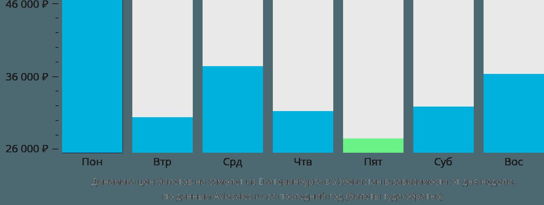 Динамика цен билетов на самолет из Екатеринбурга в Узбекистан в зависимости от дня недели