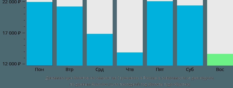 Динамика цен билетов на самолёт из Стрежевого в Россию в зависимости от дня недели
