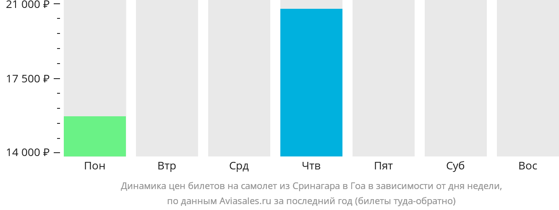Динамика цен билетов на самолет из Сринагара в Гоа в зависимости от дня недели