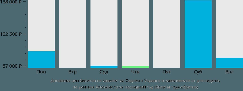 Динамика цен билетов на самолет из Сиднея в Украину в зависимости от дня недели