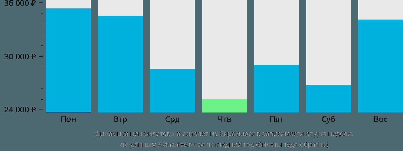 Динамика цен билетов на самолёт из Сиракьюса в зависимости от дня недели