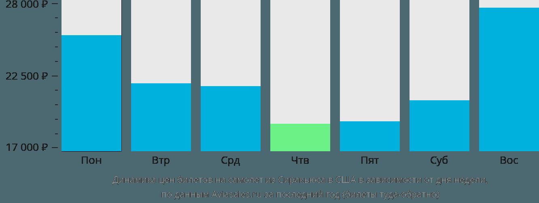 Динамика цен билетов на самолет из Сиракьюса в США в зависимости от дня недели