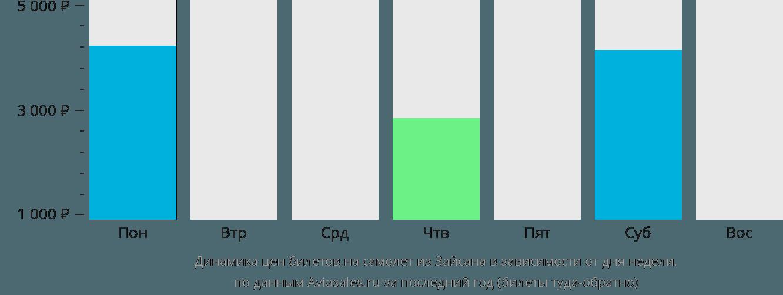 Динамика цен билетов на самолет из Зайсана в зависимости от дня недели
