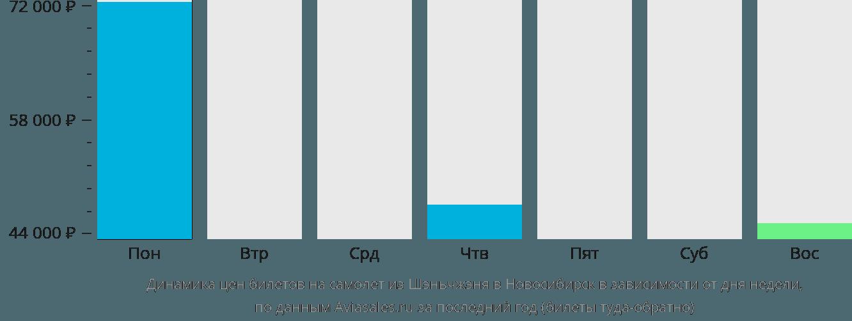 Динамика цен билетов на самолет из Шэньчжэня в Новосибирск в зависимости от дня недели