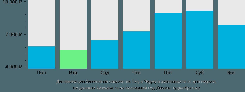 Динамика цен билетов на самолет из Тэгу в Чеджу в зависимости от дня недели
