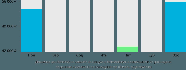 Динамика цен билетов на самолёт из Циндао в Новосибирск в зависимости от дня недели