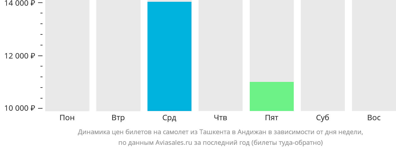 Динамика цен билетов на самолет из Ташкента в Андижан в зависимости от дня недели