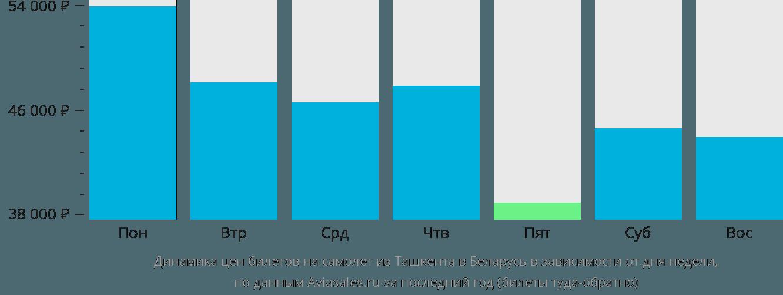 Динамика цен билетов на самолёт из Ташкента в Беларусь в зависимости от дня недели