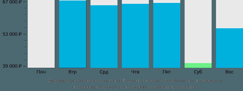 Динамика цен билетов на самолет из Ташкента в Коломбо в зависимости от дня недели