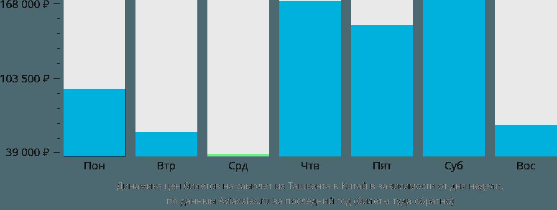 Динамика цен билетов на самолет из Ташкента в Китай в зависимости от дня недели
