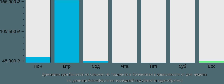 Динамика цен билетов на самолет из Ташкента в Копенгаген в зависимости от дня недели