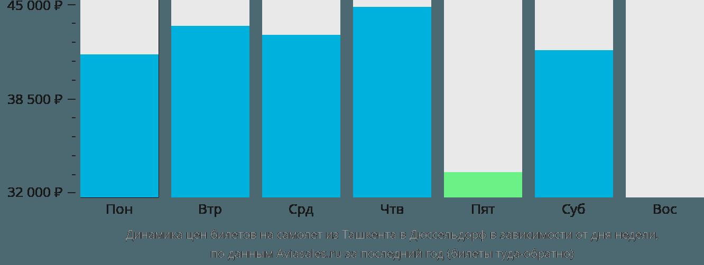 Динамика цен билетов на самолет из Ташкента в Дюссельдорф в зависимости от дня недели