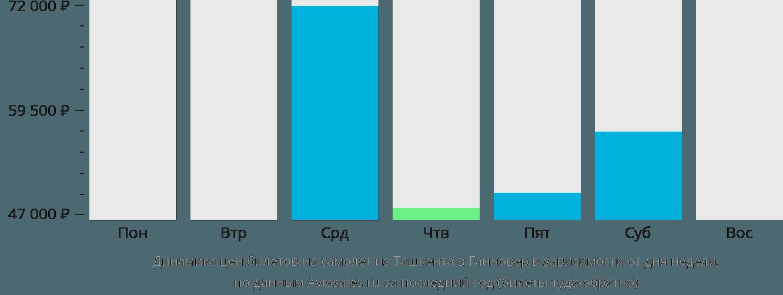 Динамика цен билетов на самолет из Ташкента в Ганновер в зависимости от дня недели