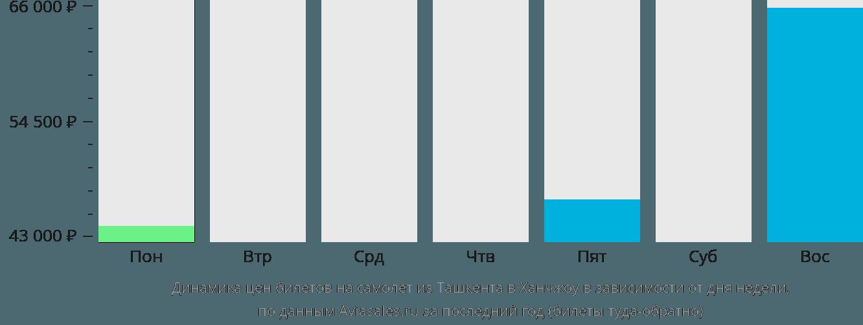 Динамика цен билетов на самолет из Ташкента в Ханчжоу в зависимости от дня недели