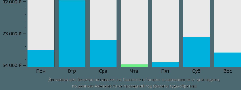 Динамика цен билетов на самолет из Ташкента в Гонконг в зависимости от дня недели