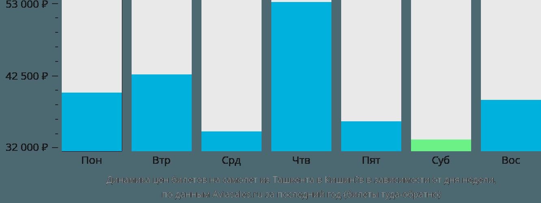 Динамика цен билетов на самолет из Ташкента в Кишинёв в зависимости от дня недели