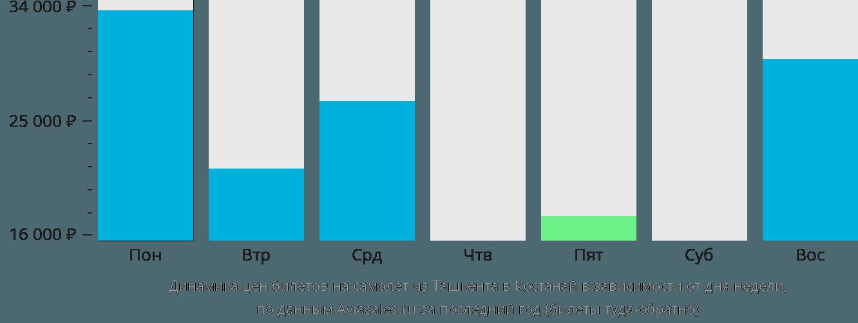 Динамика цен билетов на самолет из Ташкента в Костанай в зависимости от дня недели