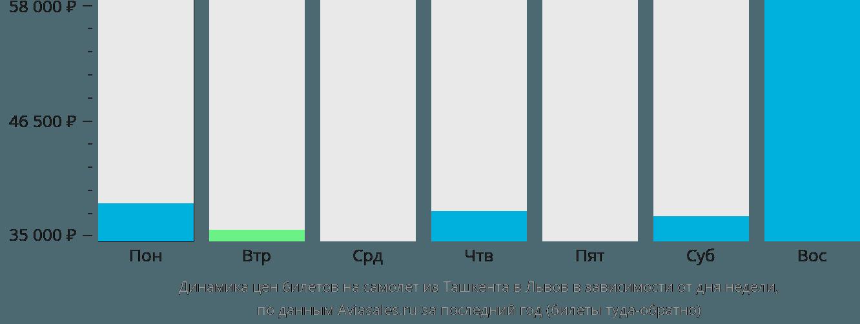 Динамика цен билетов на самолет из Ташкента в Львов в зависимости от дня недели