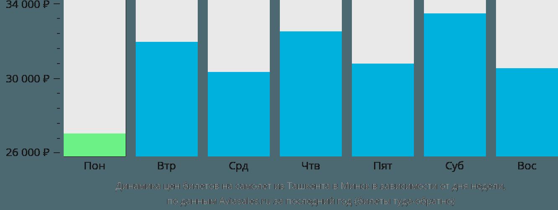 Динамика цен билетов на самолет из Ташкента в Минск в зависимости от дня недели