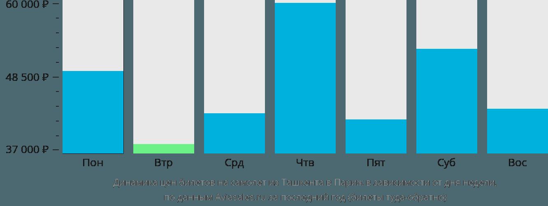 Динамика цен билетов на самолет из Ташкента в Париж в зависимости от дня недели