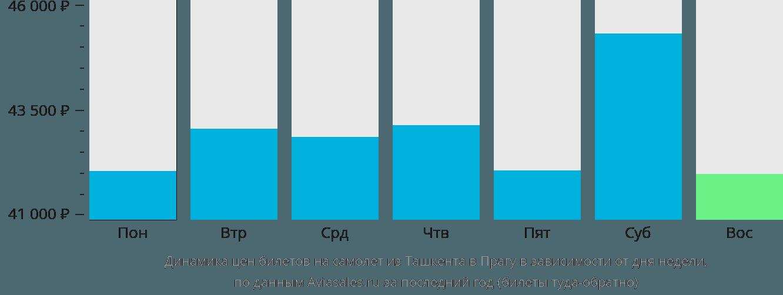 Динамика цен билетов на самолет из Ташкента в Прагу в зависимости от дня недели