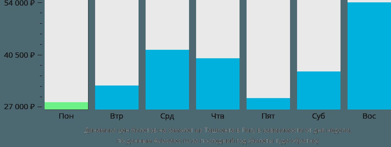 Динамика цен билетов на самолет из Ташкента в Ригу в зависимости от дня недели