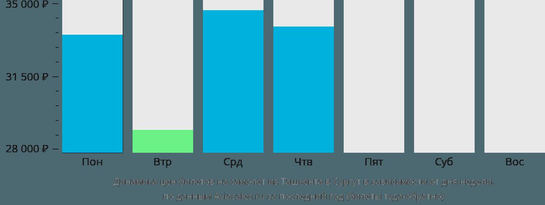 Динамика цен билетов на самолет из Ташкента в Сургут в зависимости от дня недели