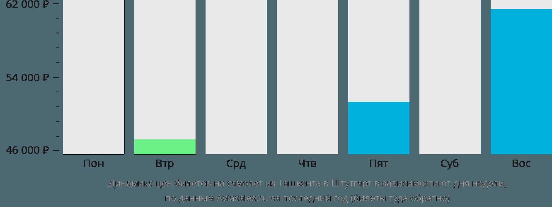 Динамика цен билетов на самолет из Ташкента в Штутгарт в зависимости от дня недели