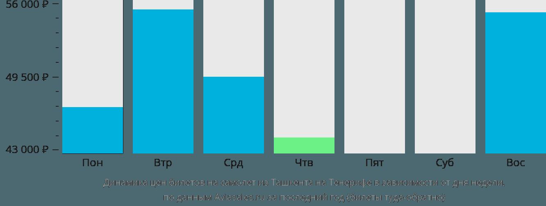 Динамика цен билетов на самолет из Ташкента на Тенерифе в зависимости от дня недели