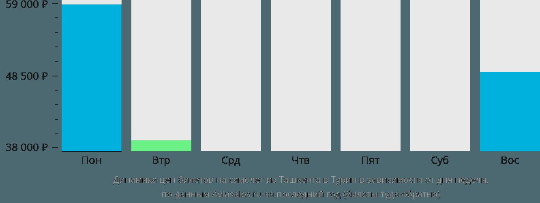 Динамика цен билетов на самолет из Ташкента в Турин в зависимости от дня недели