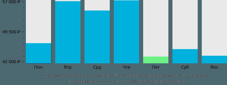 Динамика цен билетов на самолет из Ташкента в Украину в зависимости от дня недели