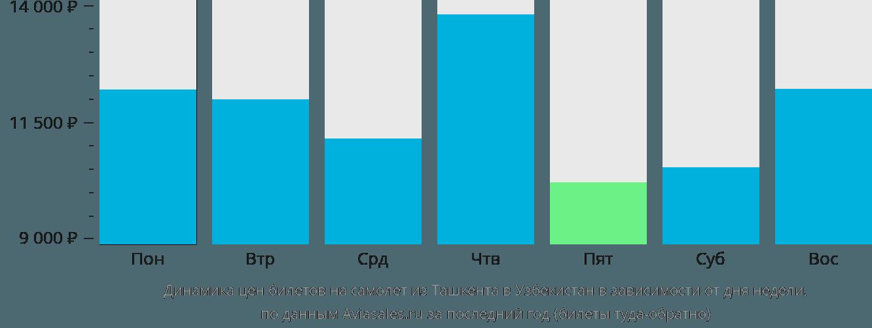 Динамика цен билетов на самолет из Ташкента в Узбекистан в зависимости от дня недели