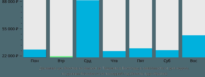 Динамика цен билетов на самолет из Ташкента в Волгоград в зависимости от дня недели