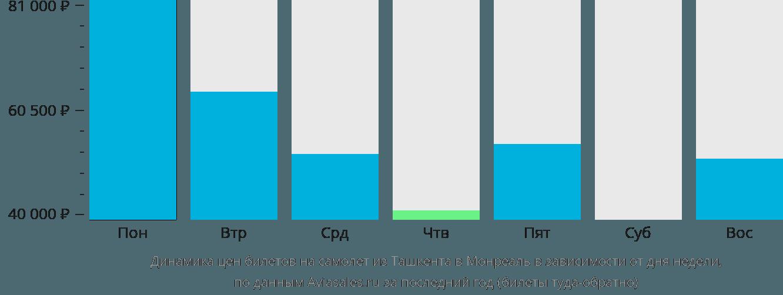 Динамика цен билетов на самолет из Ташкента в Монреаль в зависимости от дня недели