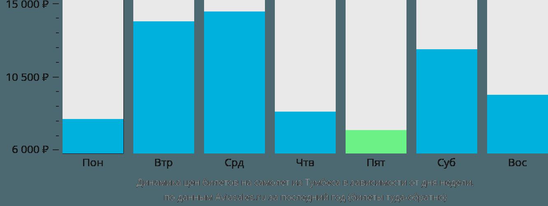 Динамика цен билетов на самолёт из Тумбеса в зависимости от дня недели
