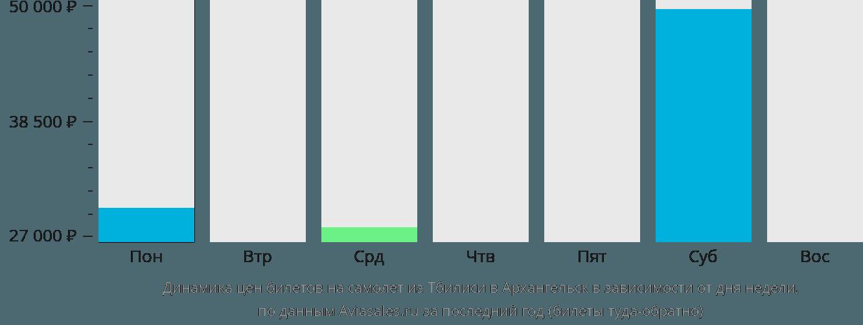 Динамика цен билетов на самолет из Тбилиси в Архангельск в зависимости от дня недели